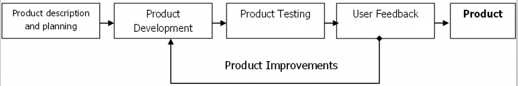 Importance of having a software test coupled with real users' views