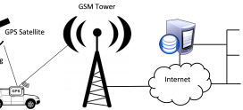 What is GPS Tracking System?