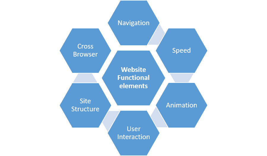 Website functional elements