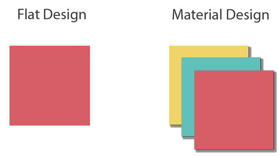 Material Web Design vs Flat Web Design