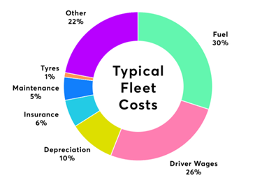 Why GPS Tracking and Fleet management increases revenue and decreases expenses?